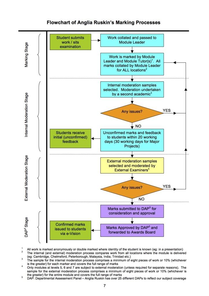 ARU Module Guide p7